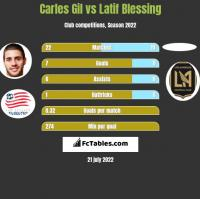 Carles Gil vs Latif Blessing h2h player stats