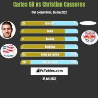 Carles Gil vs Christian Casseres h2h player stats
