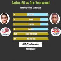 Carles Gil vs Dru Yearwood h2h player stats