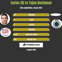 Carles Gil vs Tajon Buchanan h2h player stats