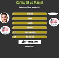Carles Gil vs Maciel h2h player stats