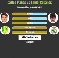 Carles Planas vs Daniel Ceballos h2h player stats