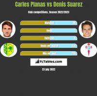Carles Planas vs Denis Suarez h2h player stats