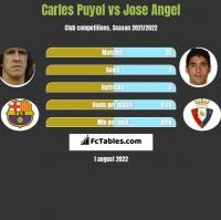 Carles Puyol vs Jose Angel h2h player stats