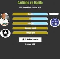Carlinho vs Danilo h2h player stats