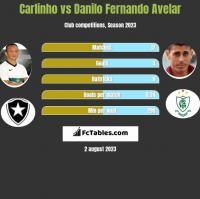 Carlinho vs Danilo Fernando Avelar h2h player stats