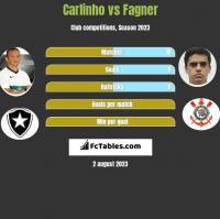 Carlinho vs Fagner h2h player stats