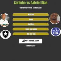 Carlinho vs Gabriel Dias h2h player stats