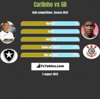 Carlinho vs Gil h2h player stats