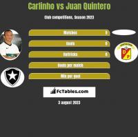 Carlinho vs Juan Quintero h2h player stats
