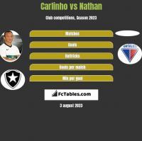 Carlinho vs Nathan h2h player stats