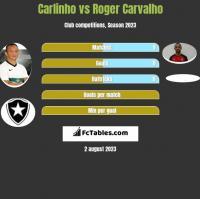 Carlinho vs Roger Carvalho h2h player stats