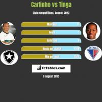 Carlinho vs Tinga h2h player stats