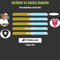 Carlinho vs Carlos Augusto h2h player stats