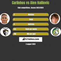 Carlinhos vs Alen Halilovic h2h player stats