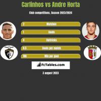 Carlinhos vs Andre Horta h2h player stats