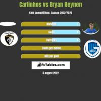 Carlinhos vs Bryan Heynen h2h player stats