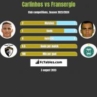 Carlinhos vs Fransergio h2h player stats