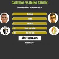 Carlinhos vs Gojko Cimirot h2h player stats