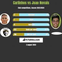 Carlinhos vs Joao Novais h2h player stats