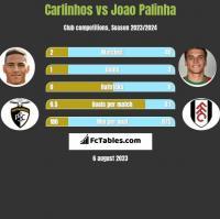Carlinhos vs Joao Palinha h2h player stats