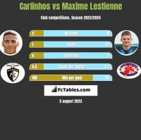 Carlinhos vs Maxime Lestienne h2h player stats