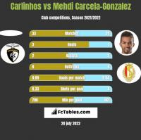 Carlinhos vs Mehdi Carcela-Gonzalez h2h player stats