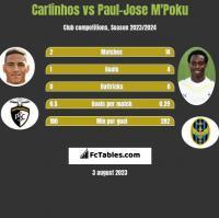 Carlinhos vs Paul-Jose M'Poku h2h player stats