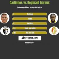 Carlinhos vs Reginald Goreux h2h player stats