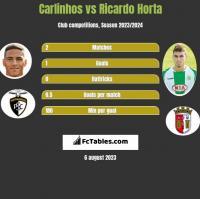 Carlinhos vs Ricardo Horta h2h player stats