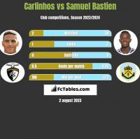 Carlinhos vs Samuel Bastien h2h player stats