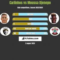 Carlinhos vs Moussa Djenepo h2h player stats