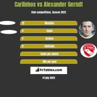 Carlinhos vs Alexander Gerndt h2h player stats