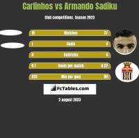 Carlinhos vs Armando Sadiku h2h player stats
