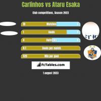 Carlinhos vs Ataru Esaka h2h player stats