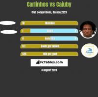 Carlinhos vs Caiuby h2h player stats