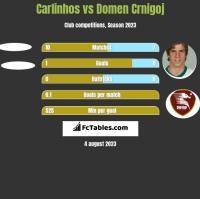 Carlinhos vs Domen Crnigoj h2h player stats