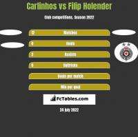 Carlinhos vs Filip Holender h2h player stats