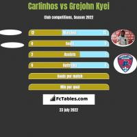 Carlinhos vs Grejohn Kyei h2h player stats