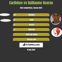 Carlinhos vs Guillaume Hoarau h2h player stats