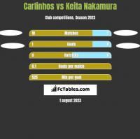 Carlinhos vs Keita Nakamura h2h player stats