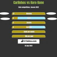 Carlinhos vs Koro Kone h2h player stats