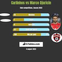 Carlinhos vs Marco Djuricin h2h player stats