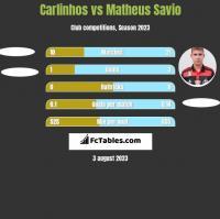 Carlinhos vs Matheus Savio h2h player stats