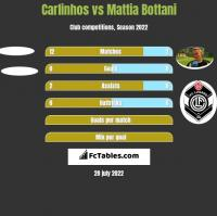 Carlinhos vs Mattia Bottani h2h player stats
