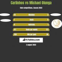 Carlinhos vs Michael Olunga h2h player stats