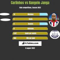 Carlinhos vs Rangelo Janga h2h player stats