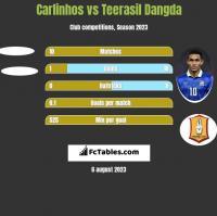 Carlinhos vs Teerasil Dangda h2h player stats