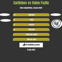 Carlinhos vs Valon Fazliu h2h player stats