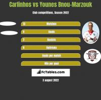 Carlinhos vs Younes Bnou-Marzouk h2h player stats